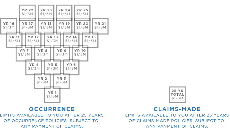 How occurrence and claims-made policies differ in limits available